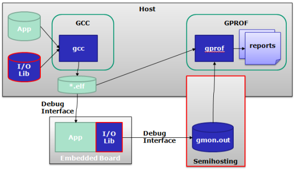 Using GNU Profiling (gprof) With ARM Cortex-M - DZone IoT
