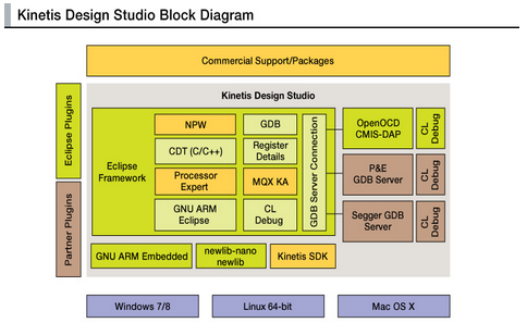 Kinetis Design Studio Block Diagram