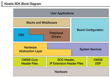 Kinetis SDK Block Diagram