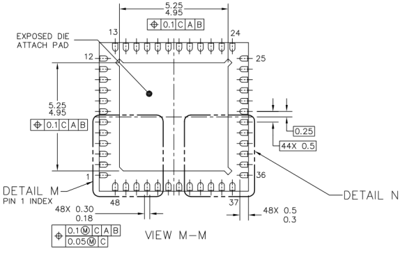 QFN48 Package (Source: Freescale)