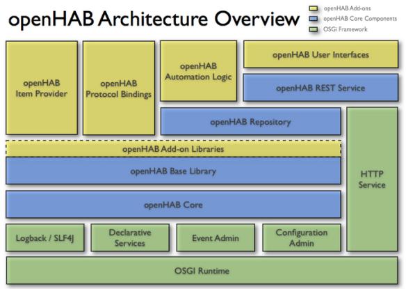 openHAB Architecture