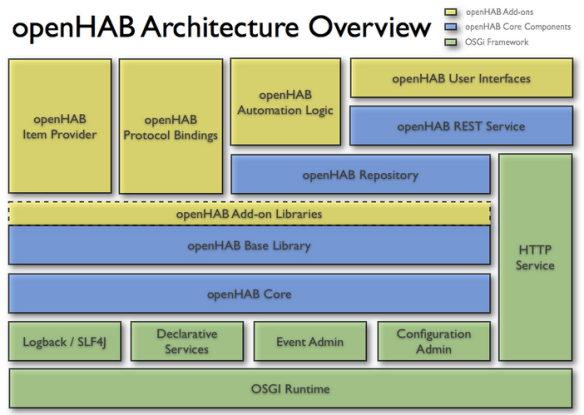 openHAB Architecture