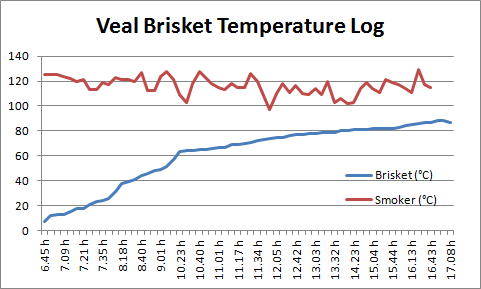 Veal Brisket Temperature Curve