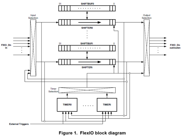 FlexIO BlockDiagram