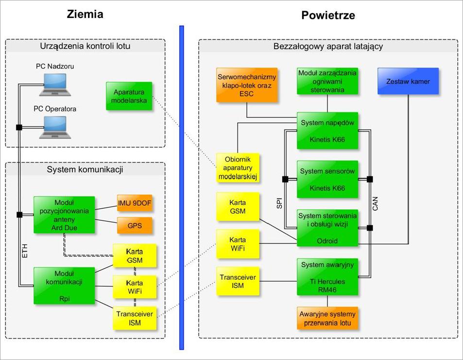 Block Diagram Drone Data Wiring Diagram Blog