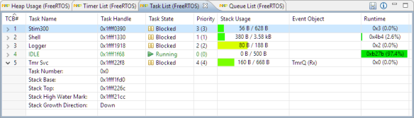 FreeRTOS Task List