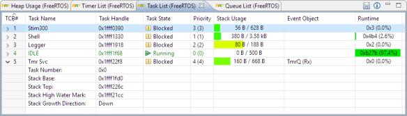 FreeRTOS Task List