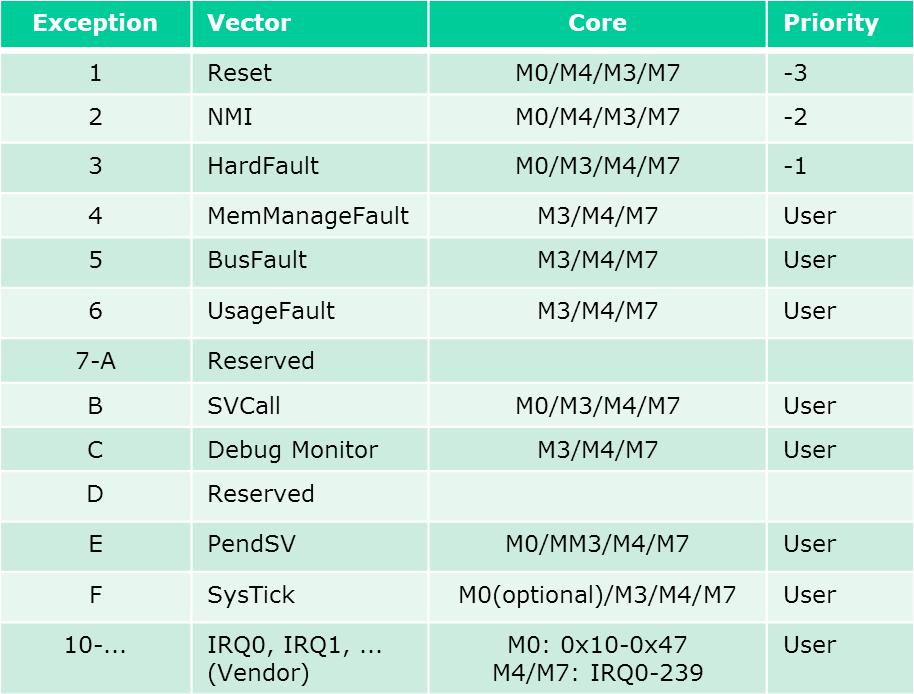 ARM Cortex-M, Interrupts and FreeRTOS: Part 1 | MCU on Eclipse