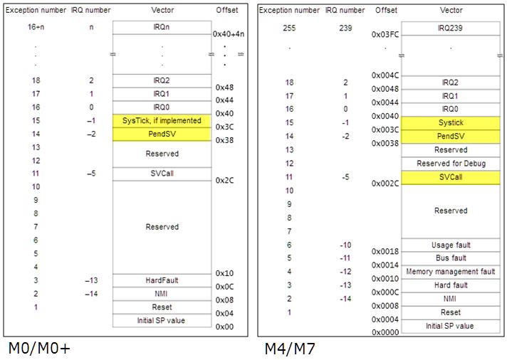 ARM Cortex-M Interrupts and FreeRTOS: Part 3 | MCU on Eclipse