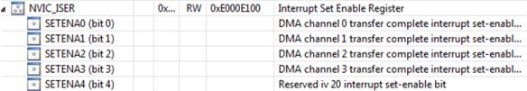 NVIC Interrupt Bits