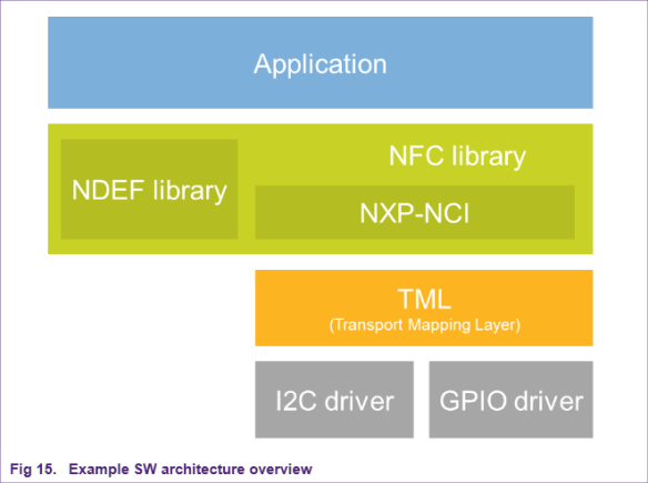 example-software-architecture