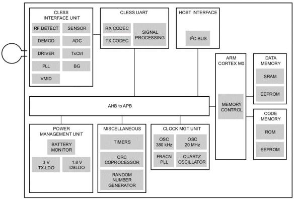 PN7120 block diagram