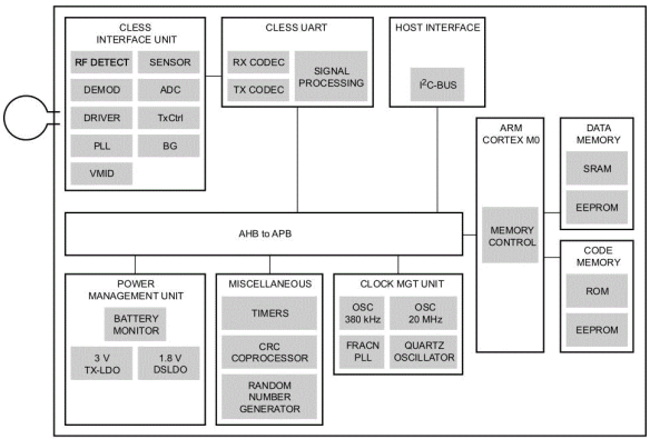 PN7120 block diagram