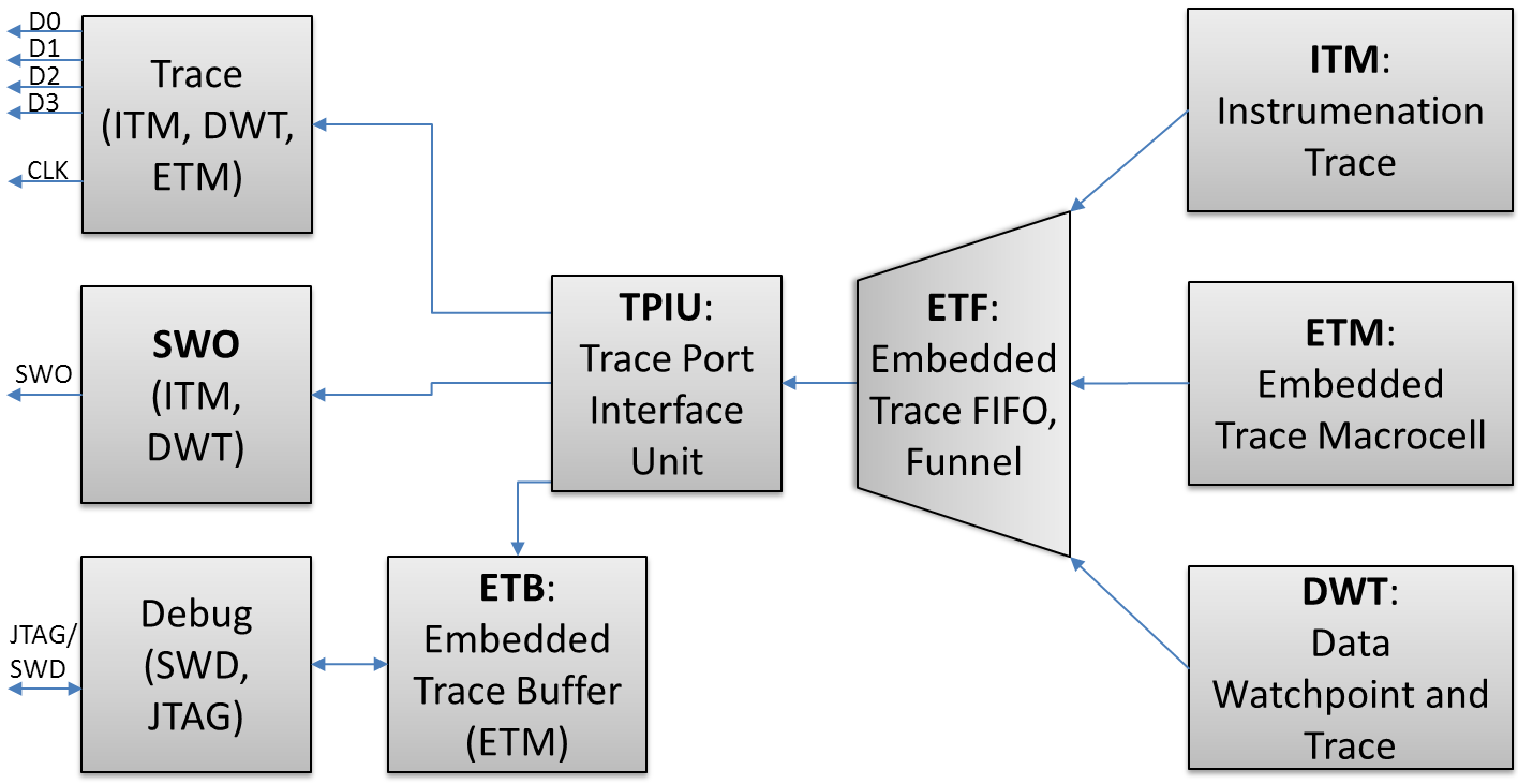 Tutorial: Getting ETM Instruction Trace with NXP Kinetis ARM