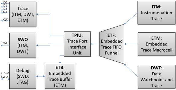 ARM CoreSight Blocks