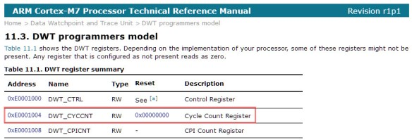 c:\tmp\DWT Cycle Count Register