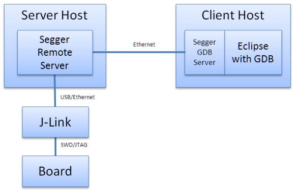 Segger Remote Server