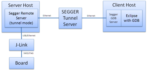 Segger Tunnel Server