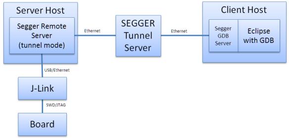 Segger Tunnel Server