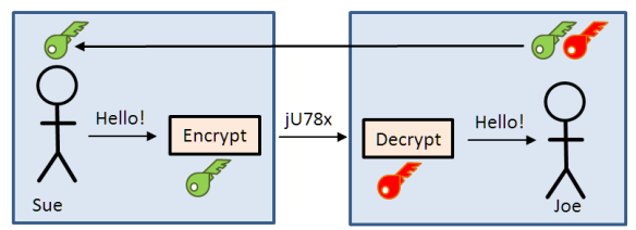 Asymetric Encryption with public and private key