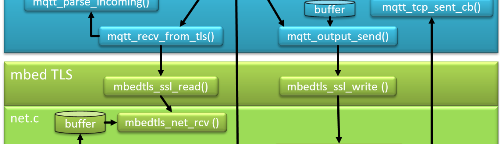 Blockdiagram MQTT Application with TLS using lwip