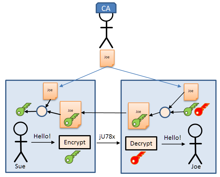 Introduction To Security And Tls Transport Layer Security Mcu On