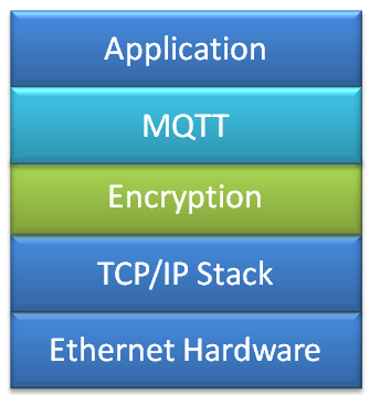 MQTT Application with Encryption