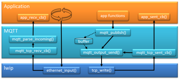 MQTT Application with lwip
