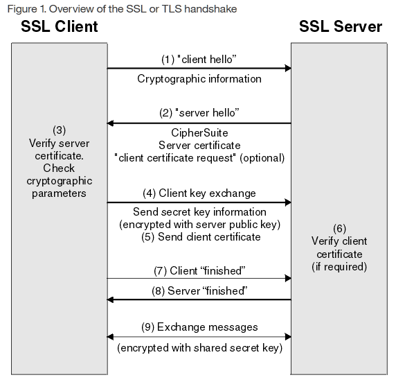 SSL or TLS Handshake