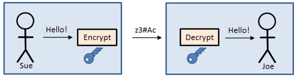 Symetric Encryption