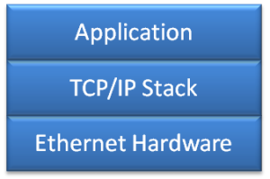 Unencrypted Communication Stack