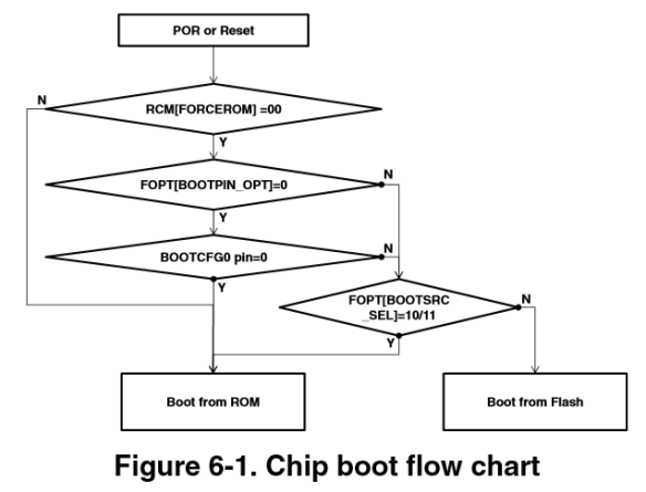 Chip Boot Flow Chart