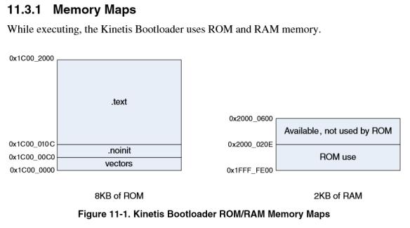ROM Bootloader memory map