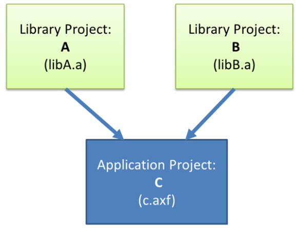 Shared Library Projects