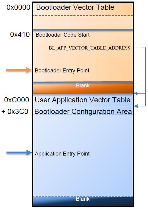 Memory Map with Bootloader and Application
