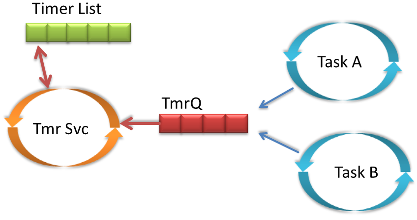 Tutorial: Understanding and Using FreeRTOS Software Timers | MCU on