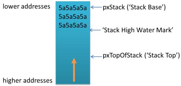 FreeRTOS Task Stack Layout