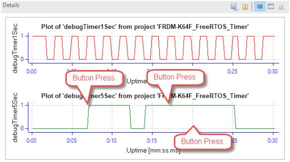 Understanding and Using FreeRTOS Software Timers - DZone IoT