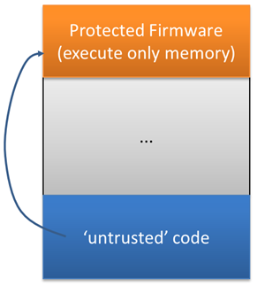 code calling protected firmware