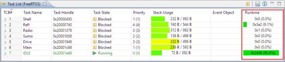 FreeRTOS Runtime Information