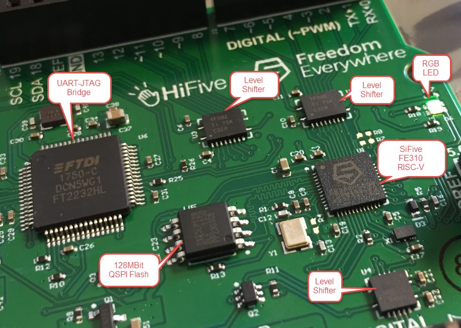 Open Source RISC – Eclipse with RISC-V on the SiFive HiFive1 Board