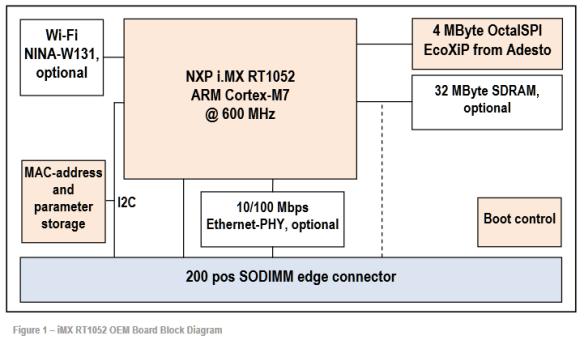 i.MX RT1052 OEM Board Block Diagram