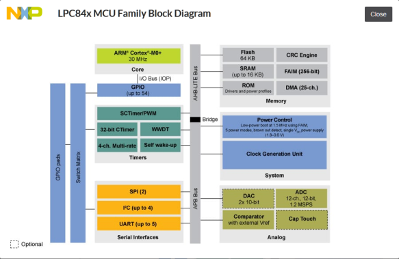 LPC84x Block Diagram