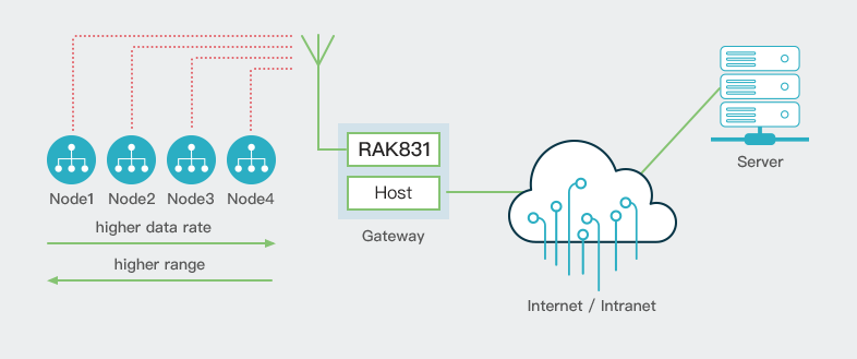 Contributing an IoT LoRaWAN Raspberry Pi RAK831 Gateway to