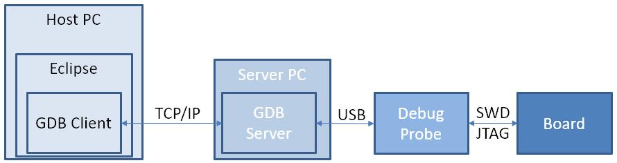 Remote Debugging with USB based JTAG/SWD Debug Probes | MCU