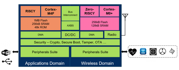 Vega Board Block Diagram