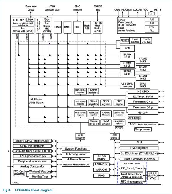 LPC55S6x Block Diagram