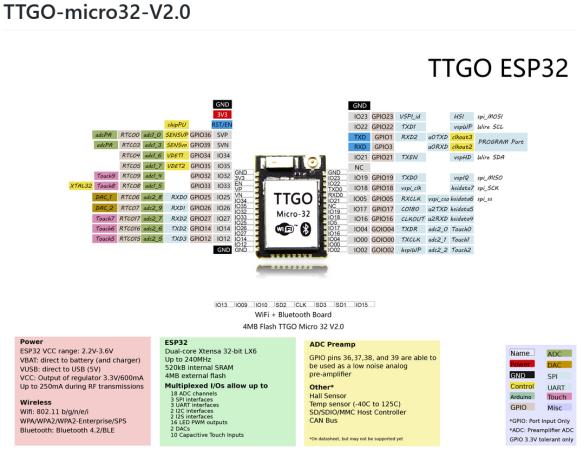 TTGO ESP32