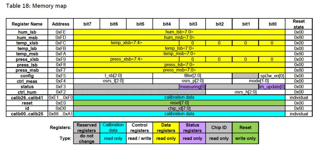 Bosch BME280 Register Map