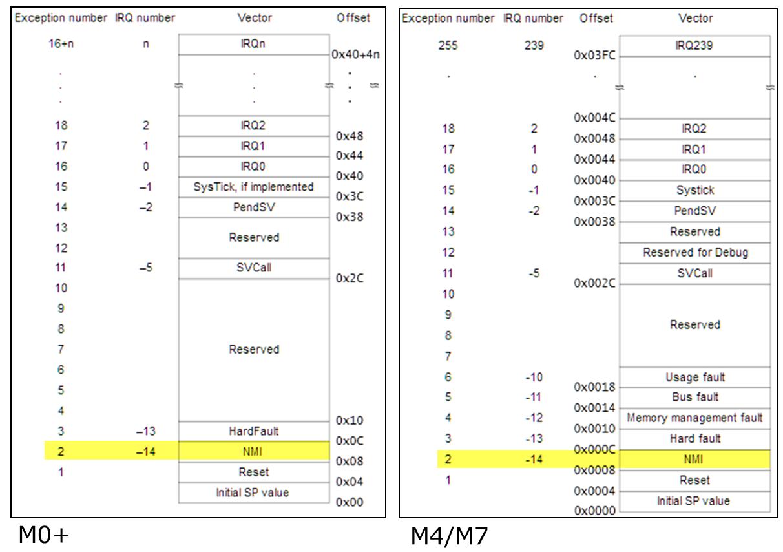 cortex-m-vector-table